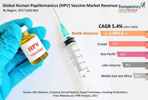 human papillomavirus analysis eliminatorii de paraziti