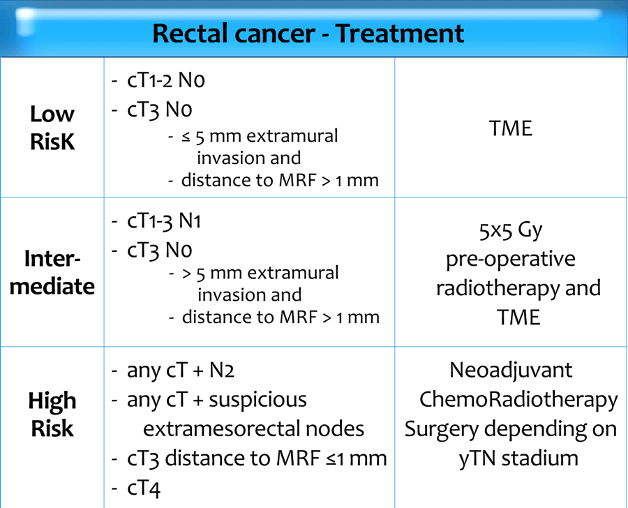Rectosigmoid cancer staging