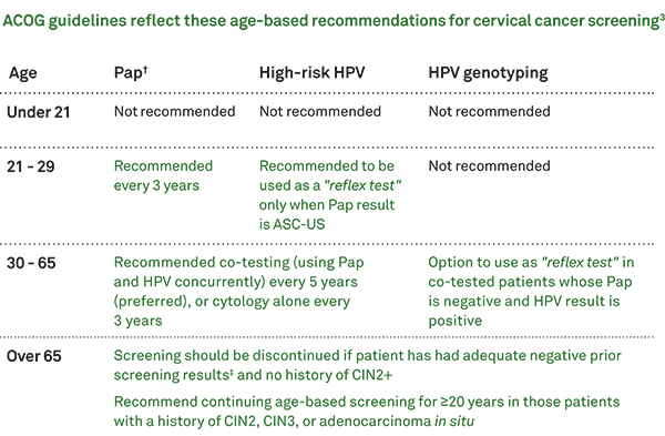 Hpv high risk but normal pap