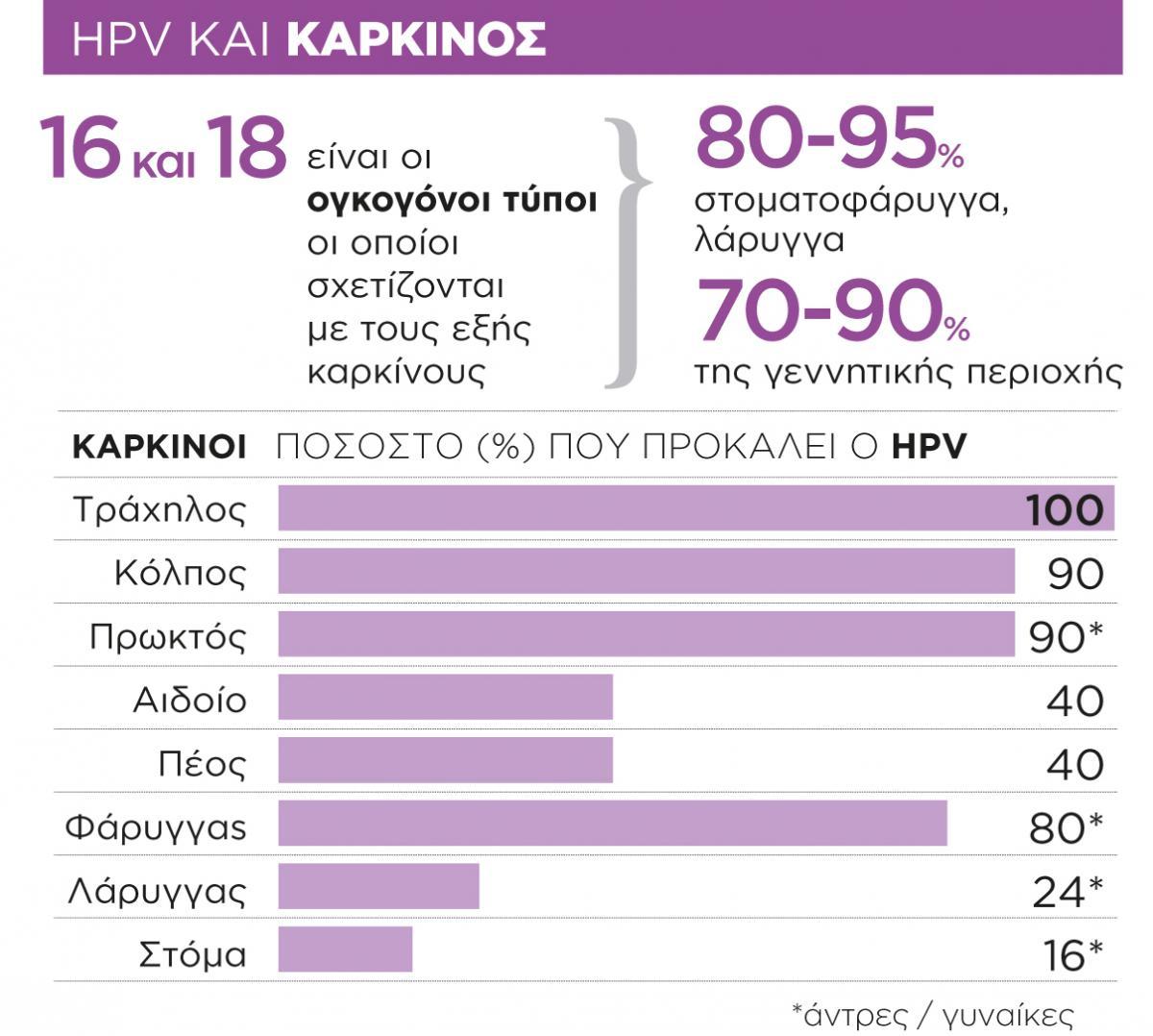 Bladder pain and hpv. Bladder Cancer Quick Symptoms List el papiloma humano virus