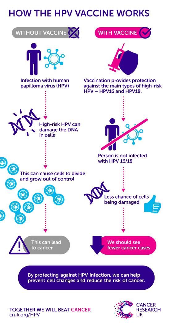 hpv disease nhs