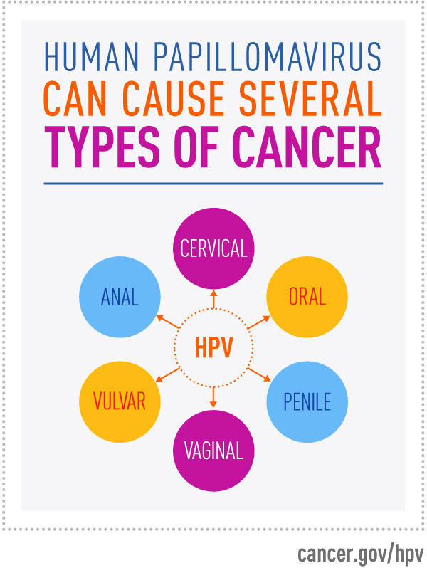 hpv cancer chances