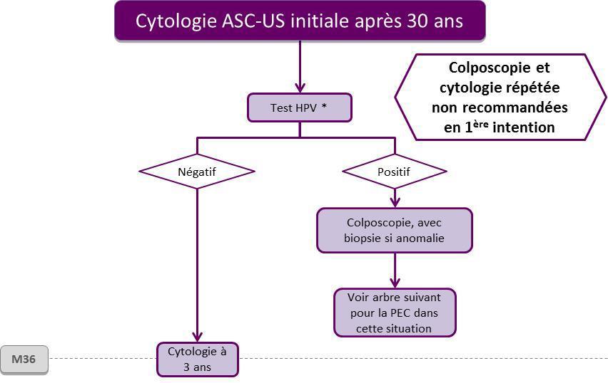Hpv negatif et colposcopie, Utilizarea testului HPV la triajul citologiei de col uterin