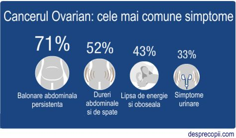 Cancerul ovarian. Simptome si factori de risc - Donna Medical Center