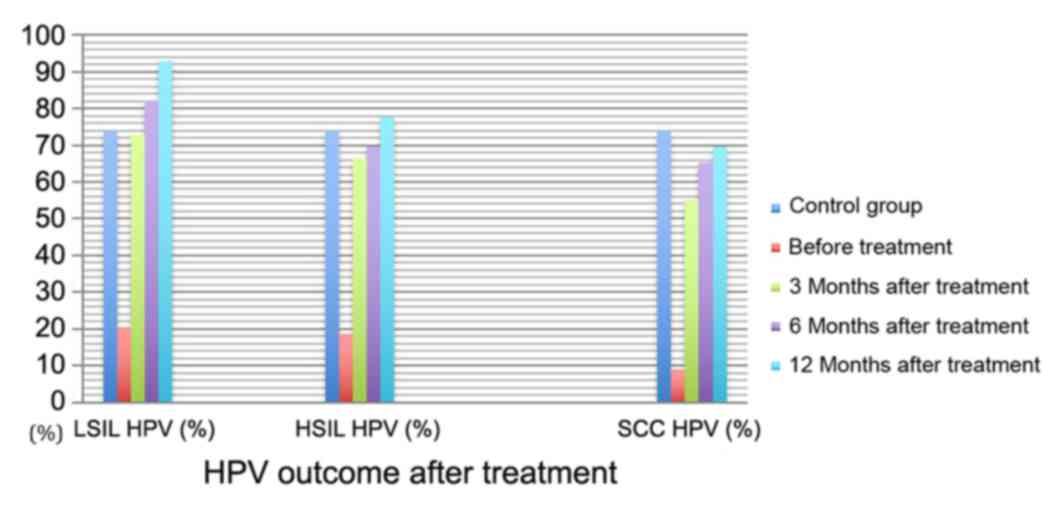 Papillomavirus homme mst. Hpv treatment ncbi - Condylomes et papillomavirus