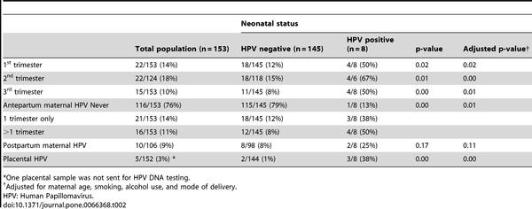 Human papillomavirus in neonates, Transmission papillomavirus par les toilettes