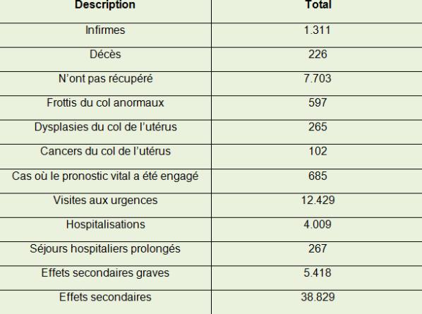 effets secondaires vaccin papillomavirus