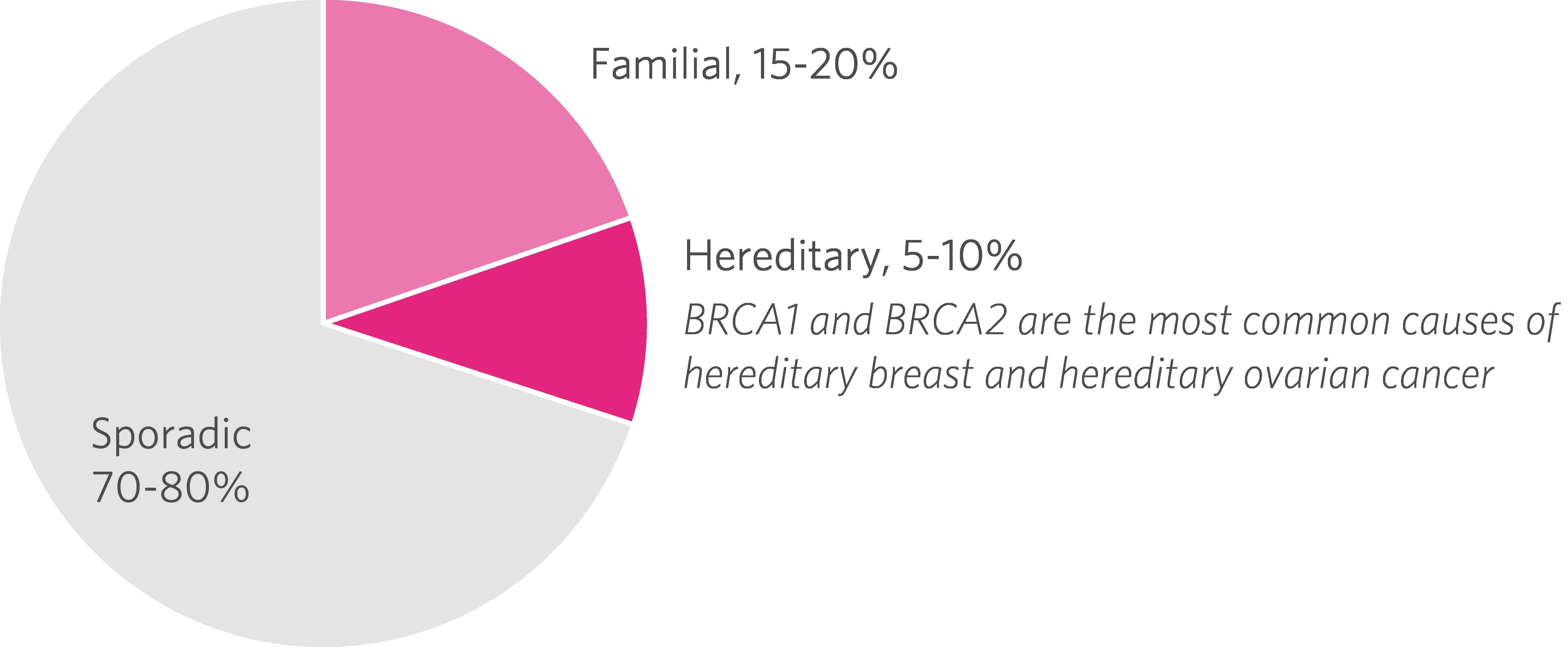 Teste pentru cancerul mamar si ovarian - Donna Medical Center