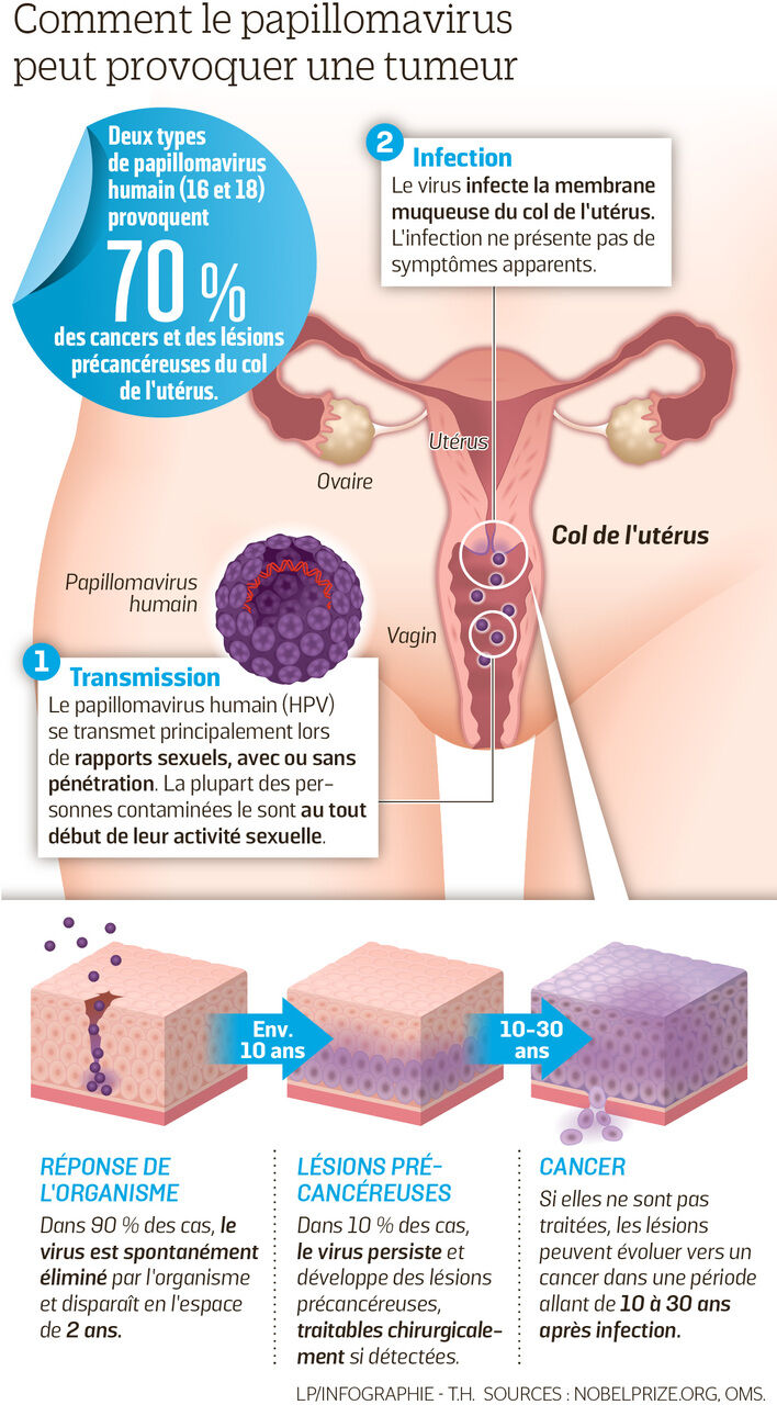 papillomavirus vaccin ou pas penyakit hpv mematikan