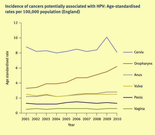 human papillomavirus patient uk a eliminat negii genitali în forum