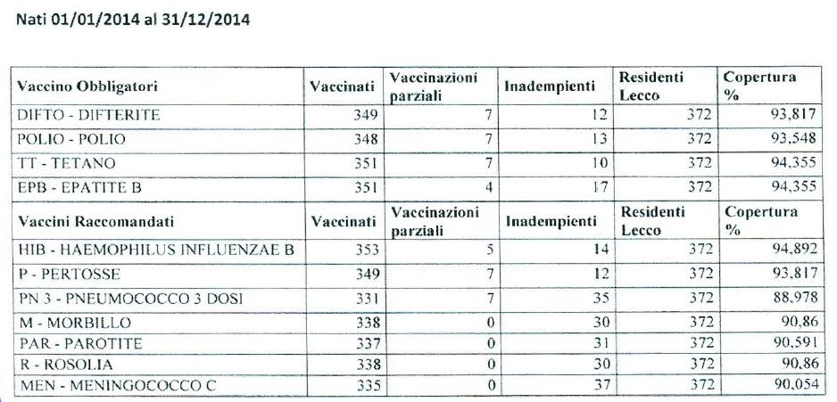 vaccino papilloma virus lecco giardia la bebelusi de 2 luni