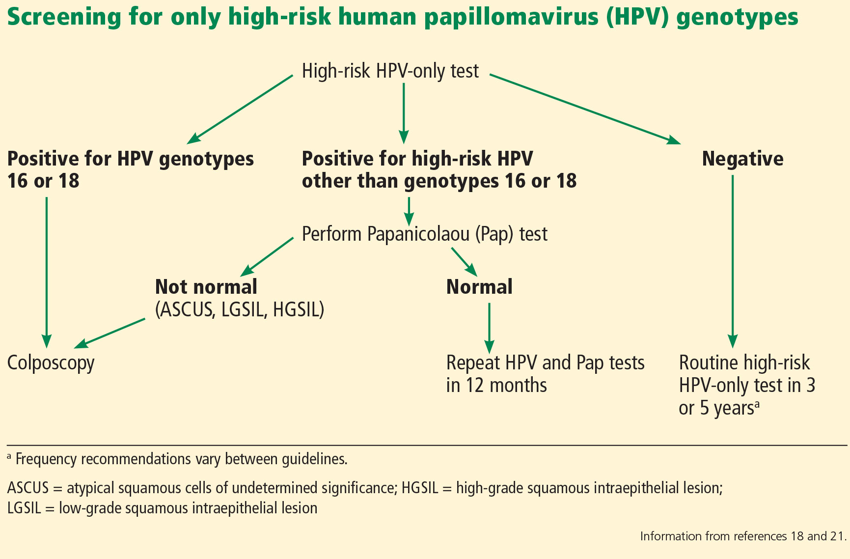 hpv high risk and abnormal pap