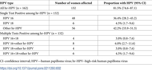 Hpv high-risk c (02) positive Un adulto puede tener oxiuros