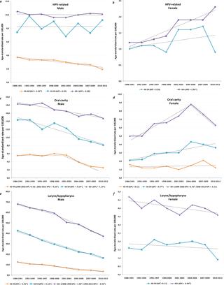 - Hpv oropharyngeal cancer statistics