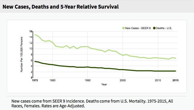 Hpv vaccine and cancer rates, Modalități de infectare a paraziților