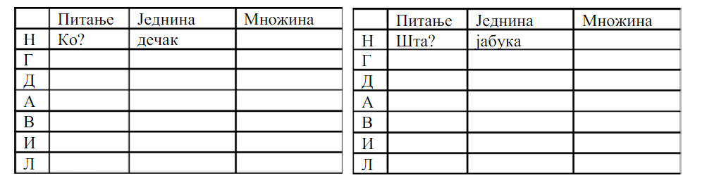 srpski jezik gramatika za 5 razred padezi