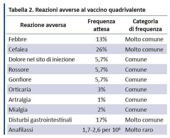 Vaccino papilloma virus tempi di somministrazione, Vaccino hpv somministrazione