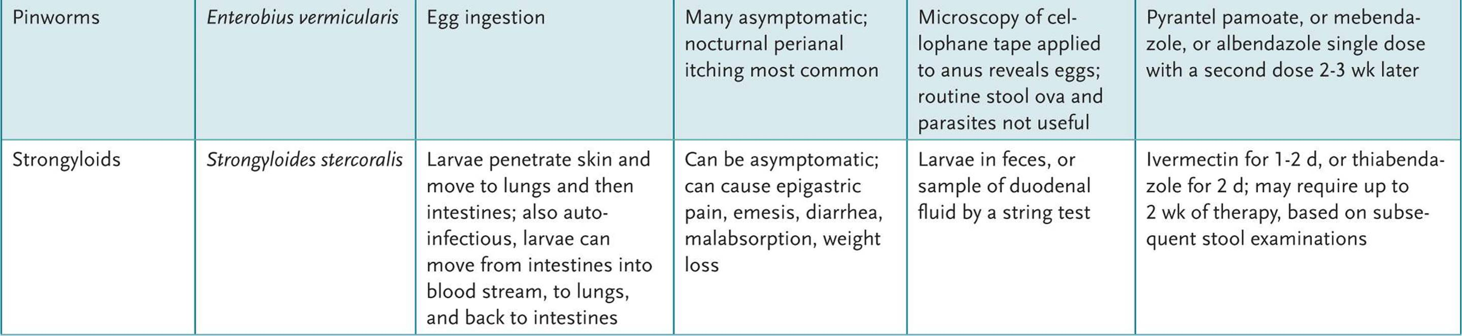enterobius vermicularis treatment dosage hpv high risk genital warts