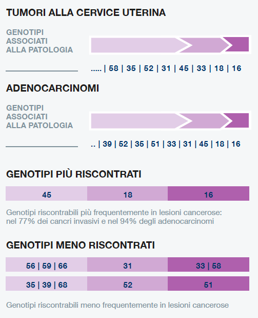 papilloma virus genotipi ad alto rischio