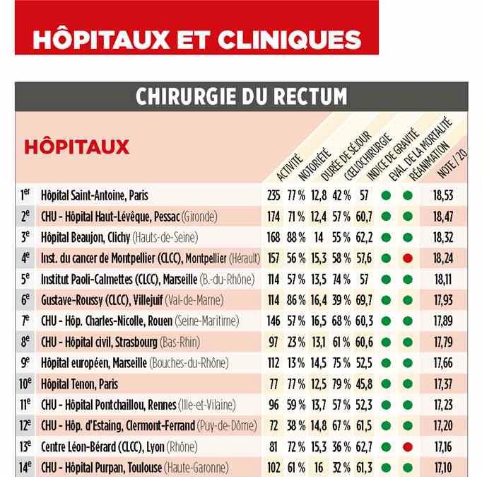 Most cancers Chimioterapie, Cancer colorectal meilleurs hopitaux