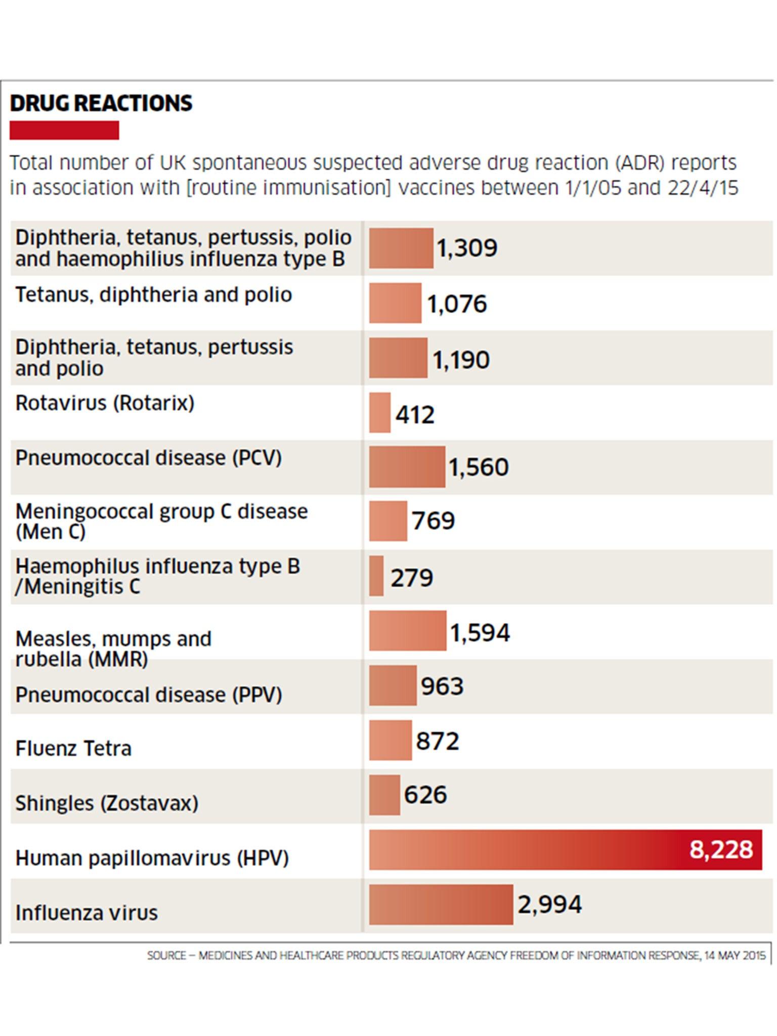 side effects of human papillomavirus vaccine medicamente pentru tratarea viermilor