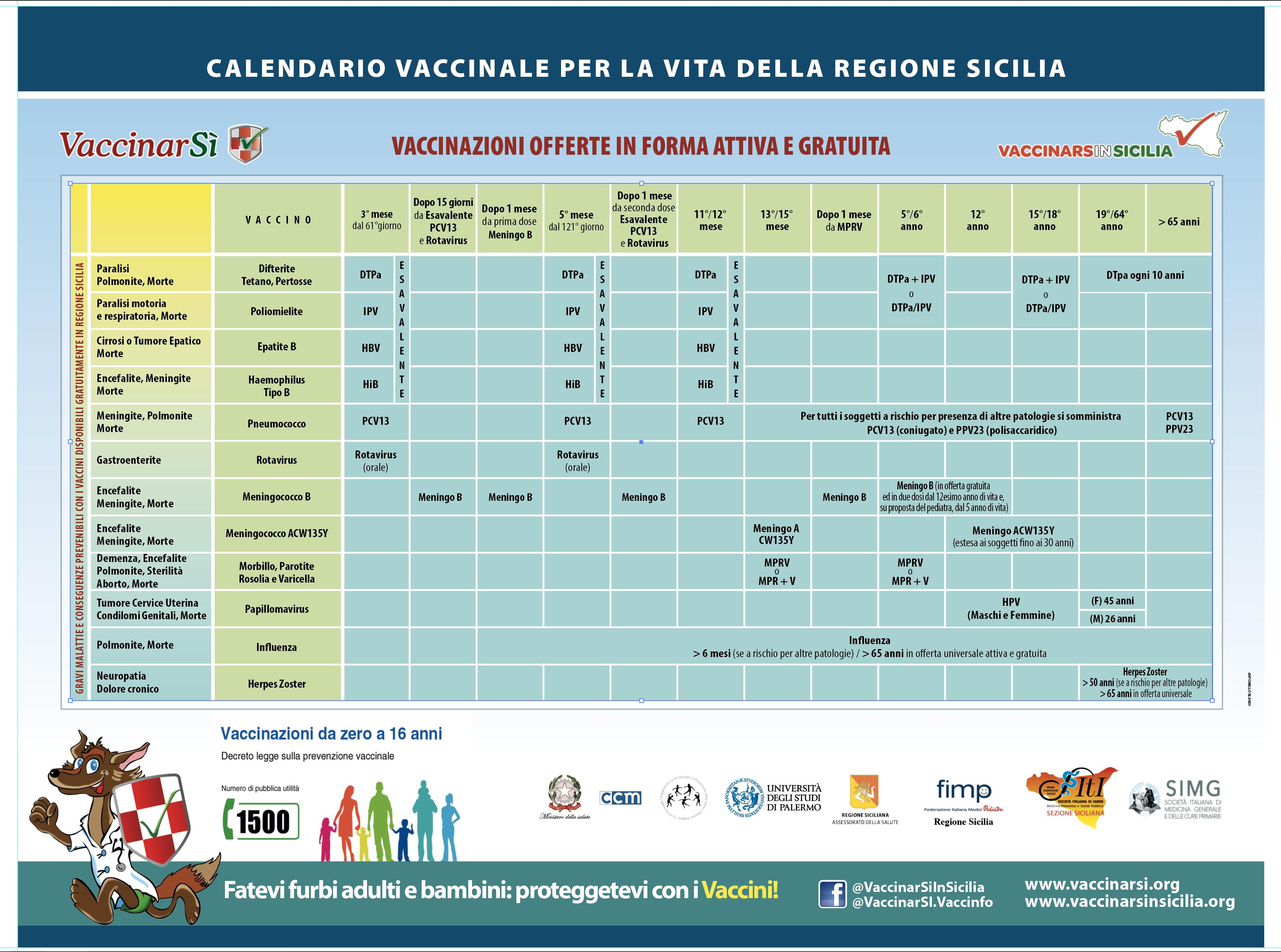 Calendario vaccinale papilloma virus. Tetanos psoriazis vaccinare