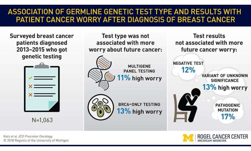 cancer genetic counseling visual aids papillomas viruss