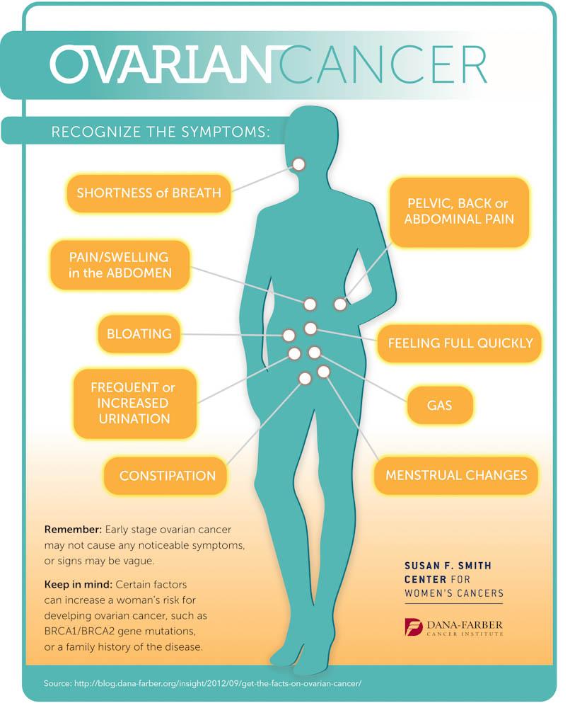 cancer ovarian varsta)