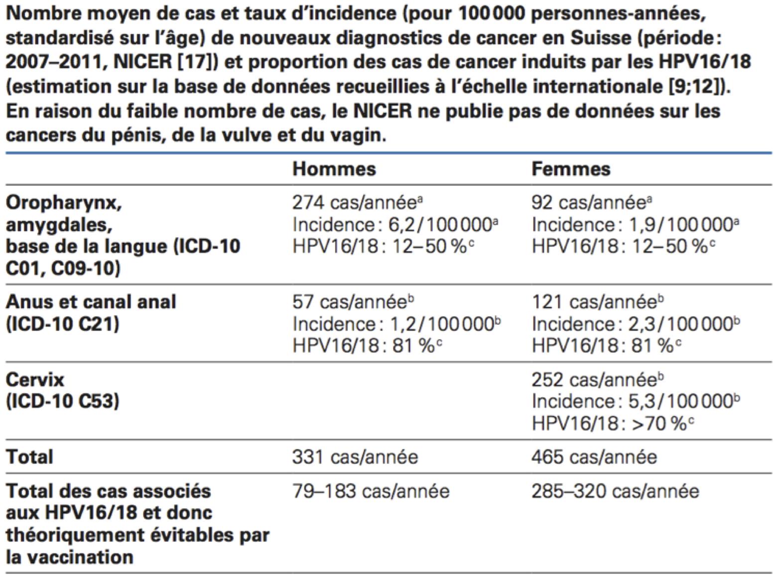 Papilloma virus vaccino in europa Infectia cu HPV